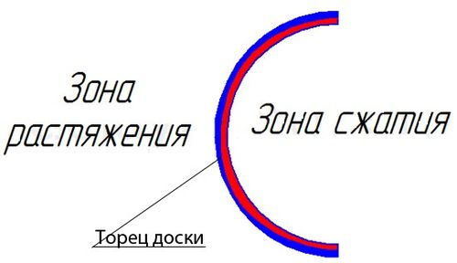 sognut_faneru_v_domashnix_usloviyax_4