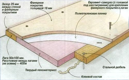 polozhit_faneru_na_pol_2