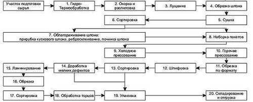 texnologiya_proizvodstva_fanery_1